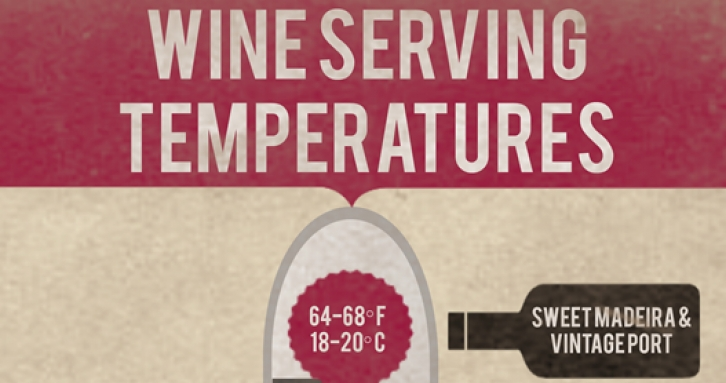 Wine Serving Temperatures - Infographic
